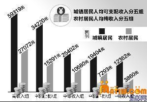 贫困生人均年收入_江苏省人均年收入